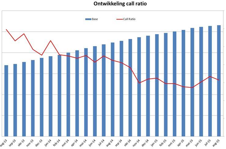simyo-call-ratio